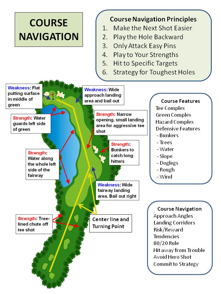 coach-tear-sheet-course-navigation-1