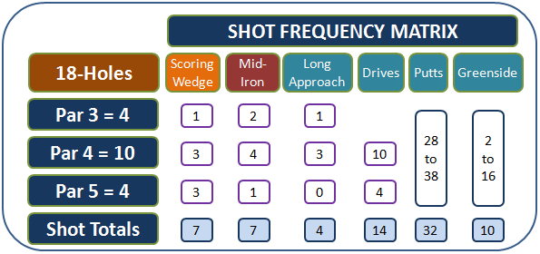 shot_frequency_matrix